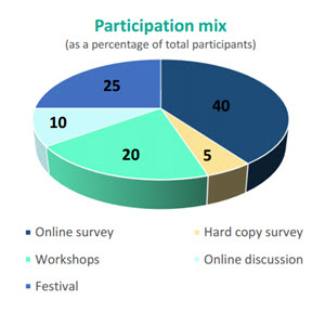 Weigh in on Waste participation mix as a percentage of total participants.